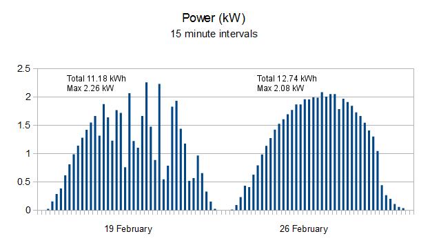 Solar panels - 15 minute generation