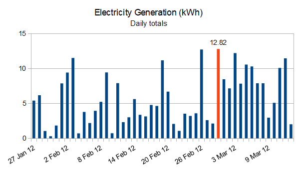 Solar panels - daily generation