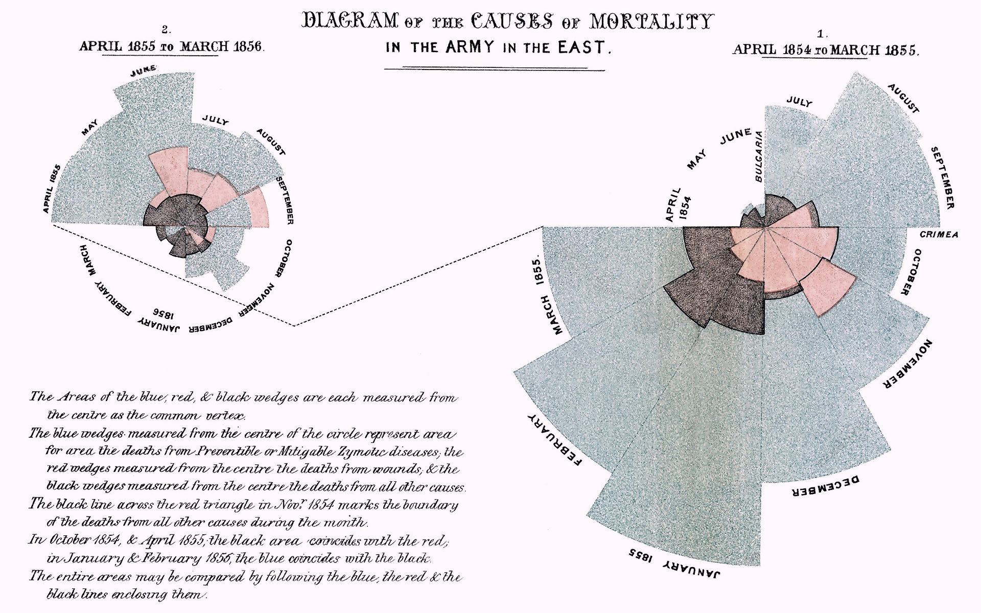 Florence Nightingale: Polar area diagrams of Causes of Mortality
