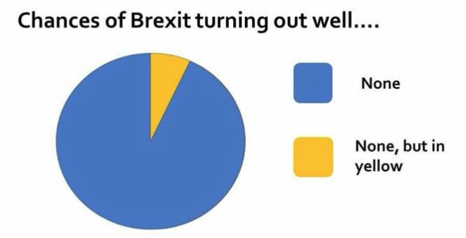 Chances of #Brexit turning out well