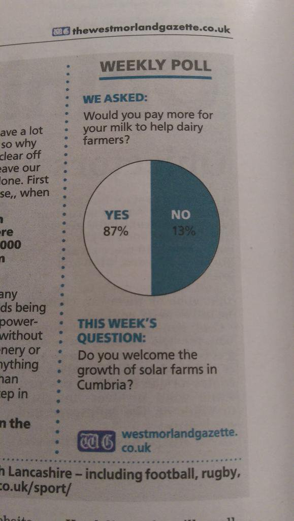 """""""I am 87% sure my local paper doesn't know how pie charts work."""""""
