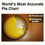 Pie charts have come a long way since Florence Nightingale