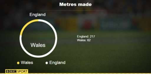 England v Wales in the 2016 Six Nations